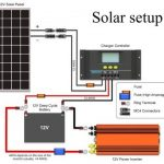 The Best Solar Power System Design and Calculation